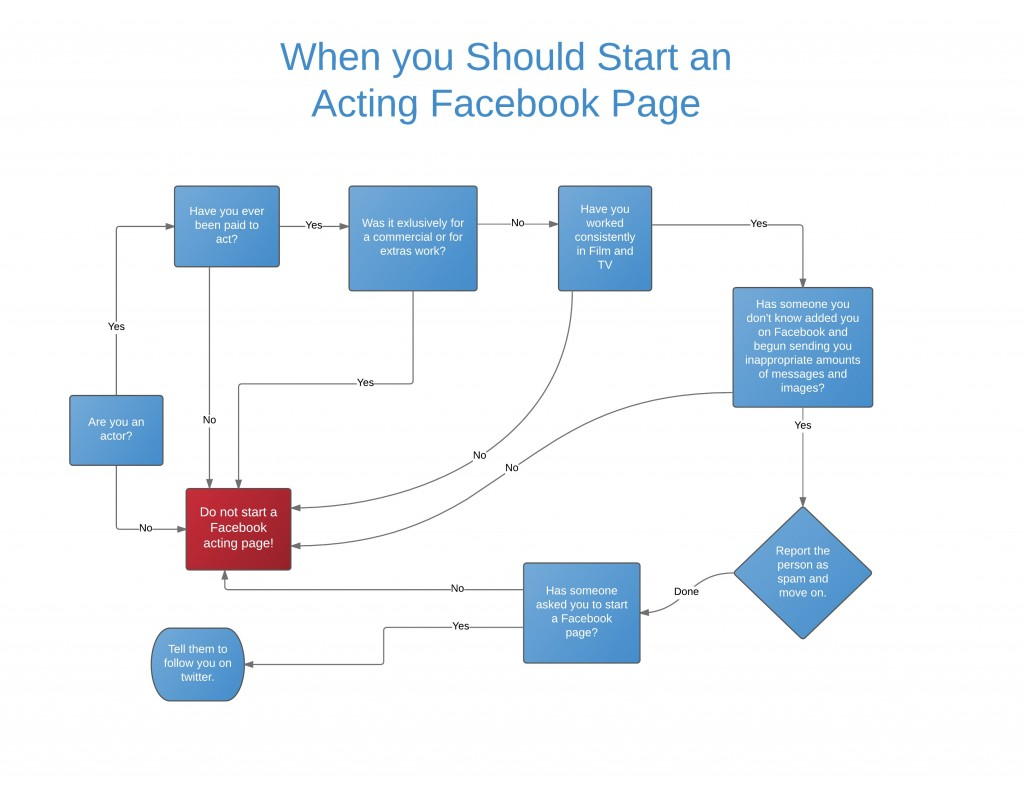 Facebook for actors