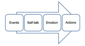 talking down the self talk